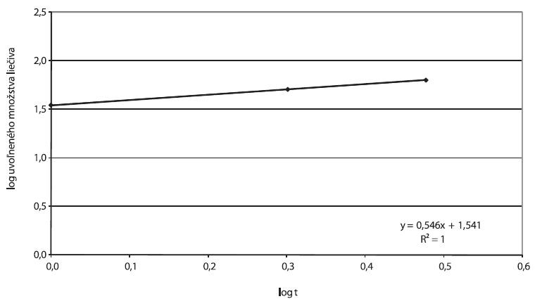 Príklad A, parametre Korsmeyer-Peppasovho modelu spracované z disolučných údajov in vitro