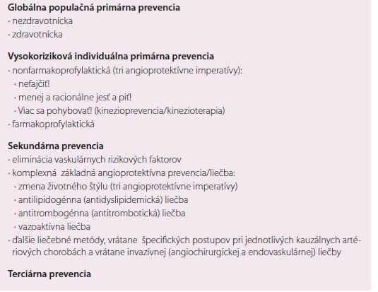 Komplexná neinvazívna prevencia a liečba orgánovaskulárnych artériových ischemických chorôb [1,23].