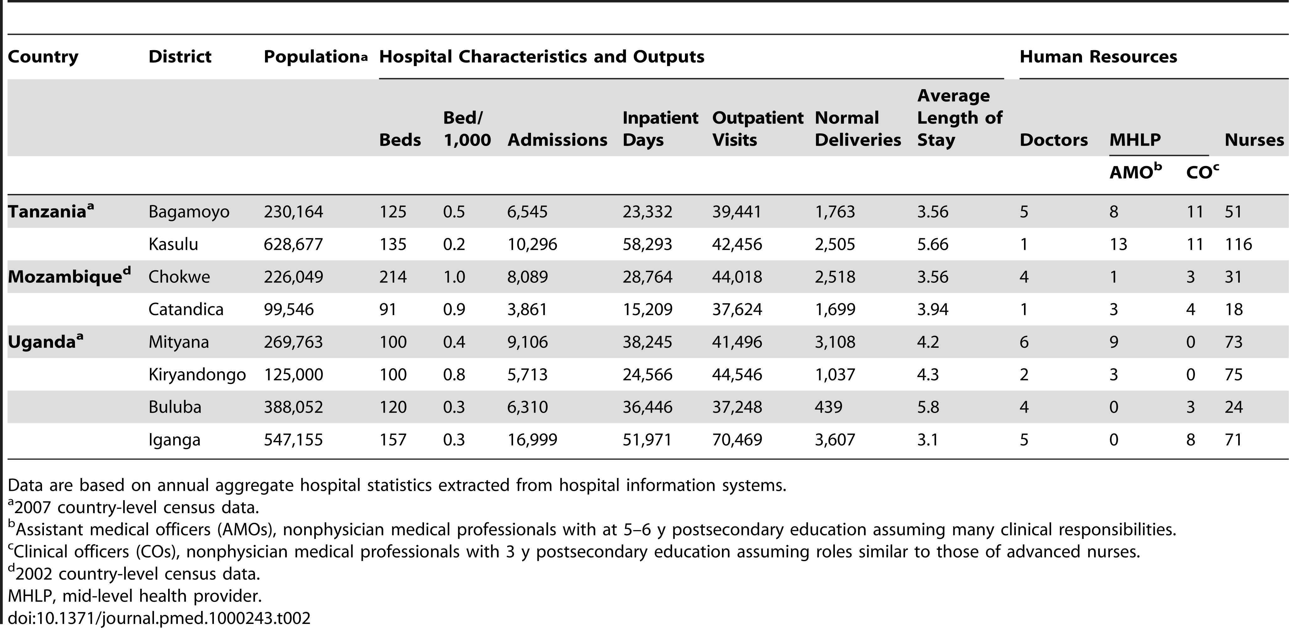 Characteristics, outputs, and human resources for eight district hospitals in Tanzania, Mozambique, and Uganda, 2008.