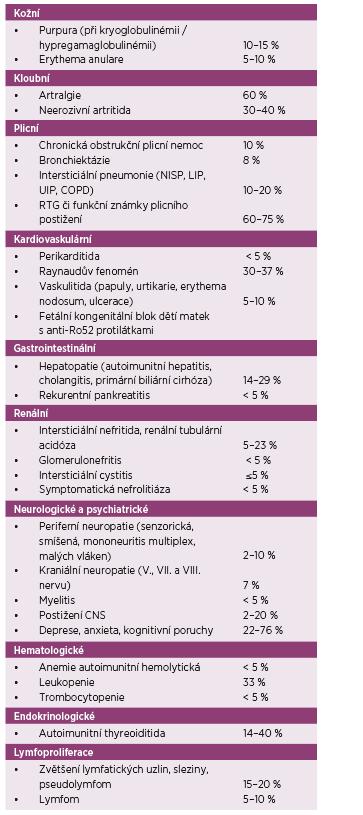 Systémové, extraglandulární manifestace primárního Sjögrenova syndromu (odhad prevalence dle různých zdrojů [3, 7–13]).