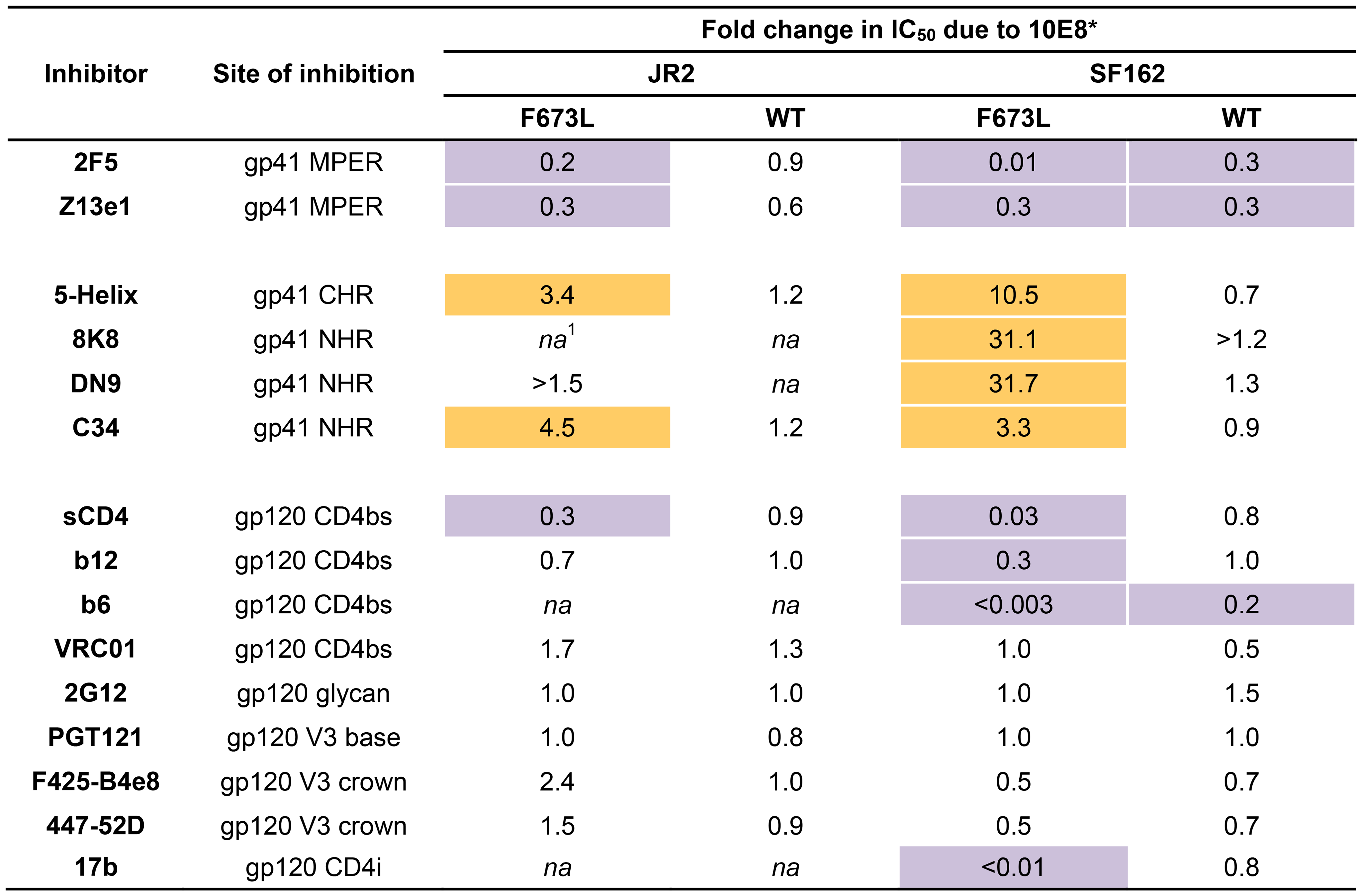 Effect of presence of 10E8 on the sensitivity of HIV-1 and corresponding F673L mutant to various ligands (IC<sub>50</sub>).