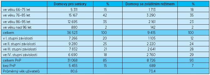 Struktura uživatelů pobytových sociálních služeb podle věku a míry soběstačnosti v roce 2011