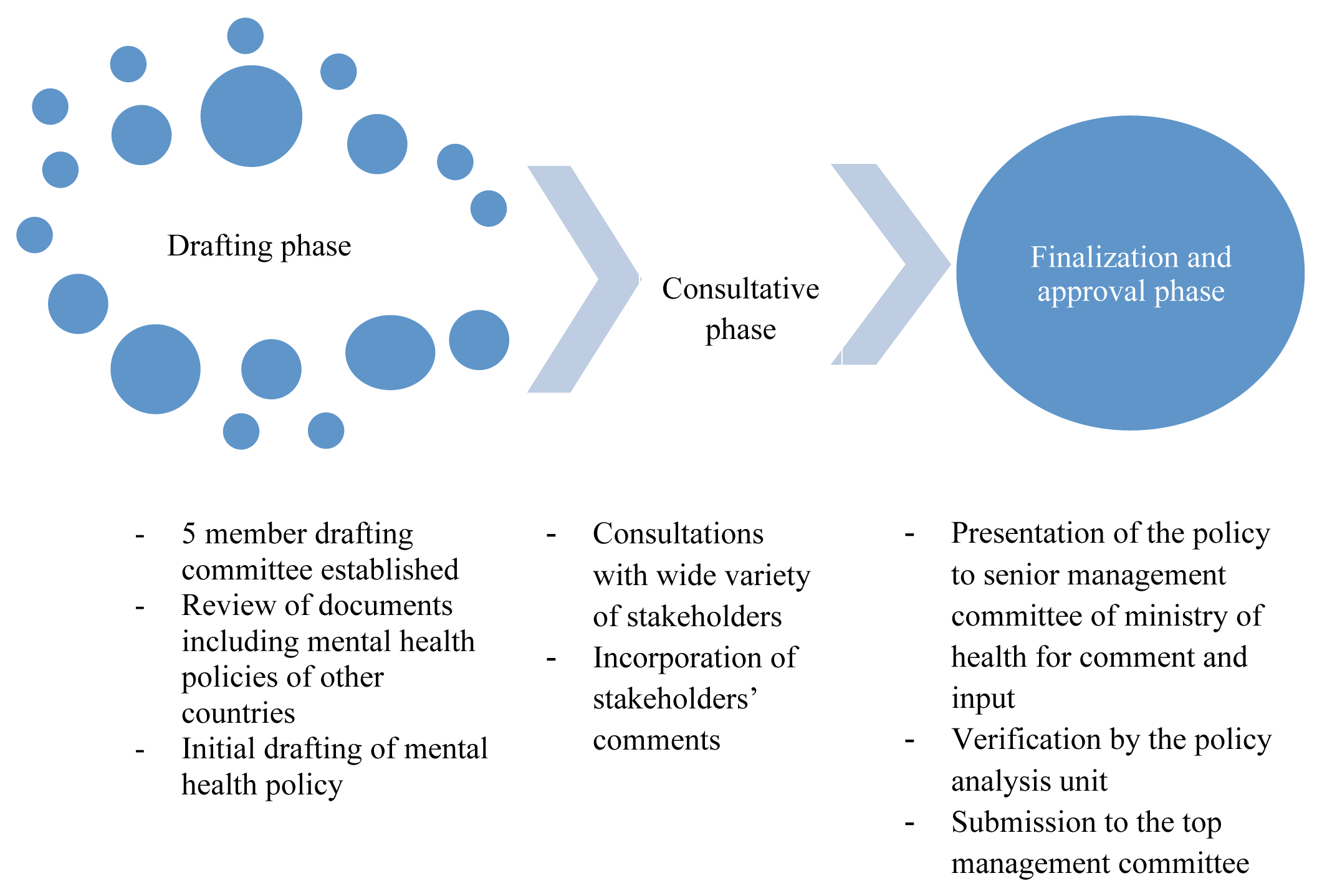 Process of developing a new mental health policy for Uganda.