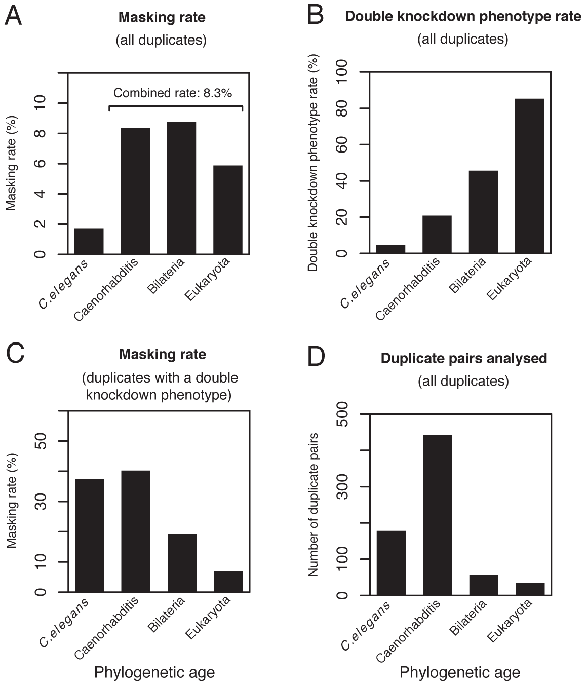 Phenotype masking and double knockdown phenotype rates grouped by phylogenetic age.