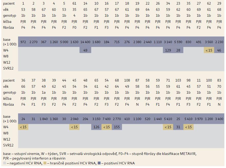 Změny hladin HCV RNA během léčby u nulových respondérů. Tab. 4. Changes in HCV RNA levels during treatment in zero responders.