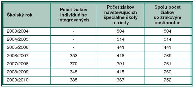 Počet zrakovo postihnutých žiakov individuálne integrovaných do bežných škôl a zaradených do špeciálneho školstva