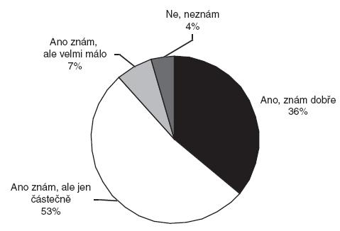 Znalost náplně práce posudkového lékaře (n = 500, údaje v %)