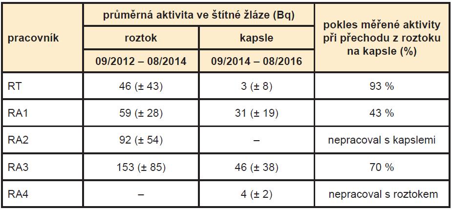 Průměrné hodnoty aktivity radiojódu ve štítné žláze u pracovníků KNME (RT – radiologický technik, RA1–4 – radiologický asistent 1–4).