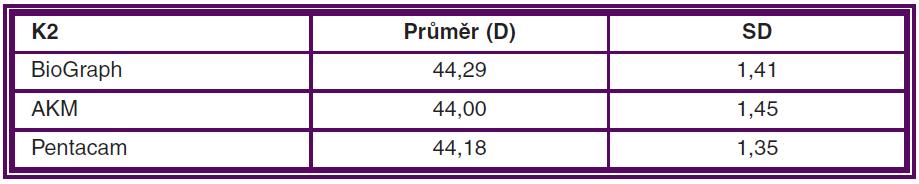 Průměrná hodnota keratometrie (K2) vyšetřená pomocí různých přístrojů a standardní odchylka (SD) měření