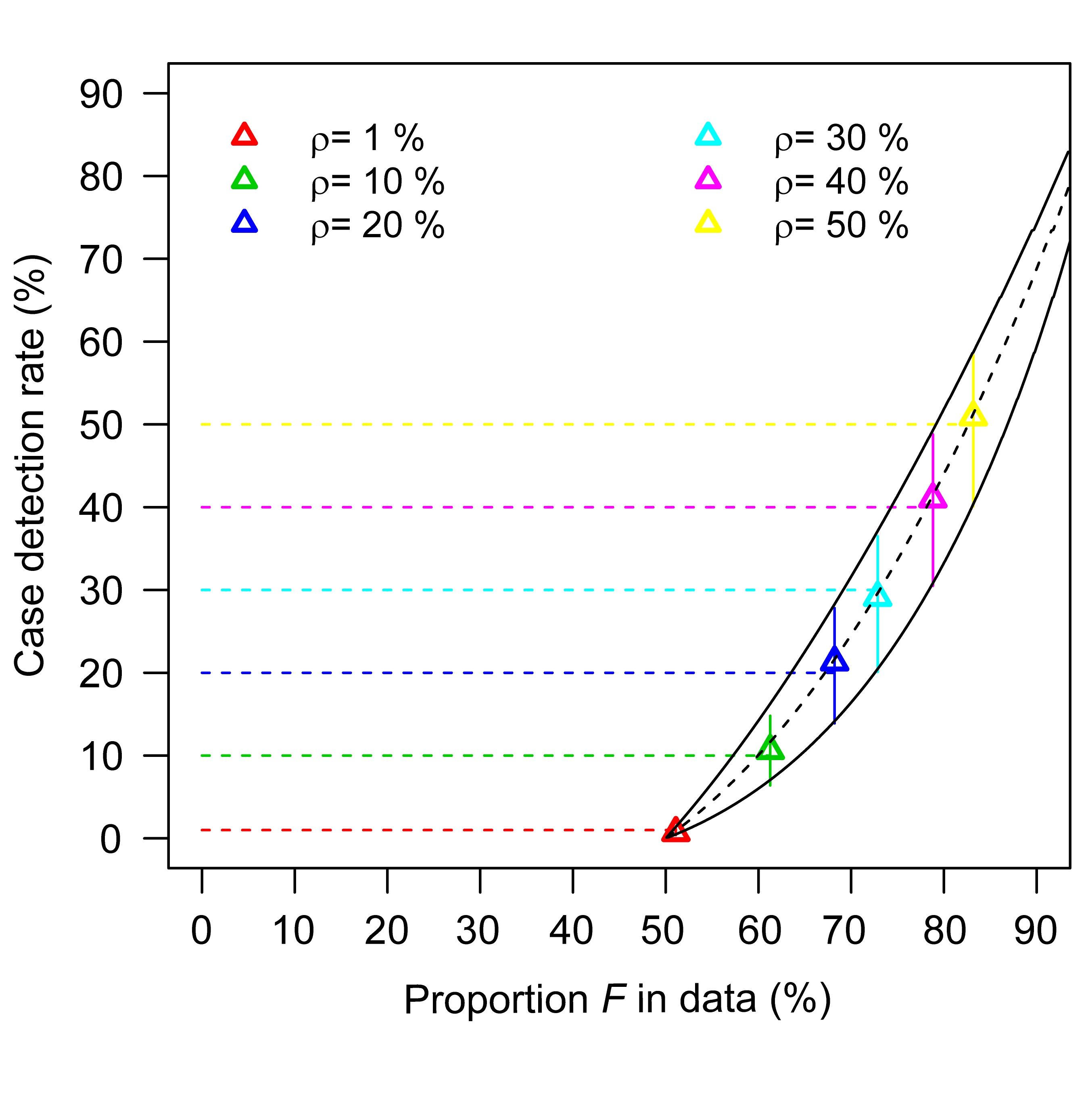 Estimating <i>R</i> and the case detection rate when both summary statistics <i>F</i> and <i>G</i> are available in surveillance scenario 1 (i.e., detection of a case does not trigger an outbreak investigation).