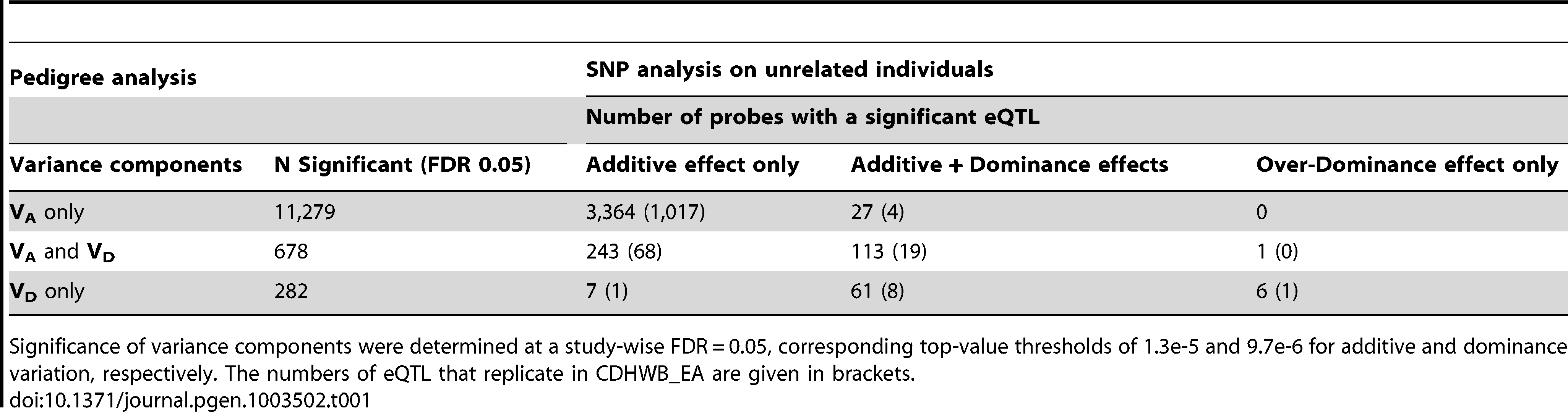 Estimates of additive and non-additive genetic components of transcript expression levels estimated using genetically orthogonal approaches in related and unrelated individuals.