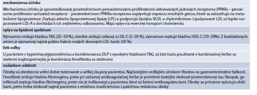 Tab. 15.31   Základné informácie o fibrátoch