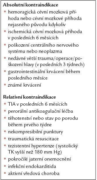 Kontraindikace trombolytické léčby akutní plicní embolie podle směrnic Evropské kardiologické společnosti 2008 [10].