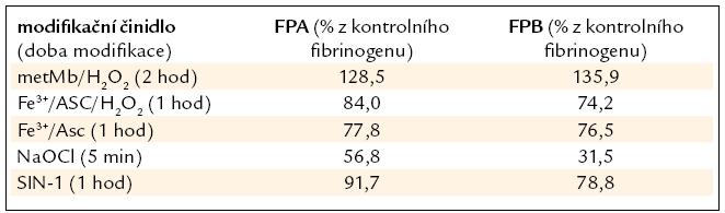 Koncentrace fibrinopeptidů odštěpených z modifikovaného FBG po 60 min reakce s trombinem je vyjádřena v procentech vztáhnutých k fibrinopeptidům odštěpeným z kontrolního fibrinogenu.