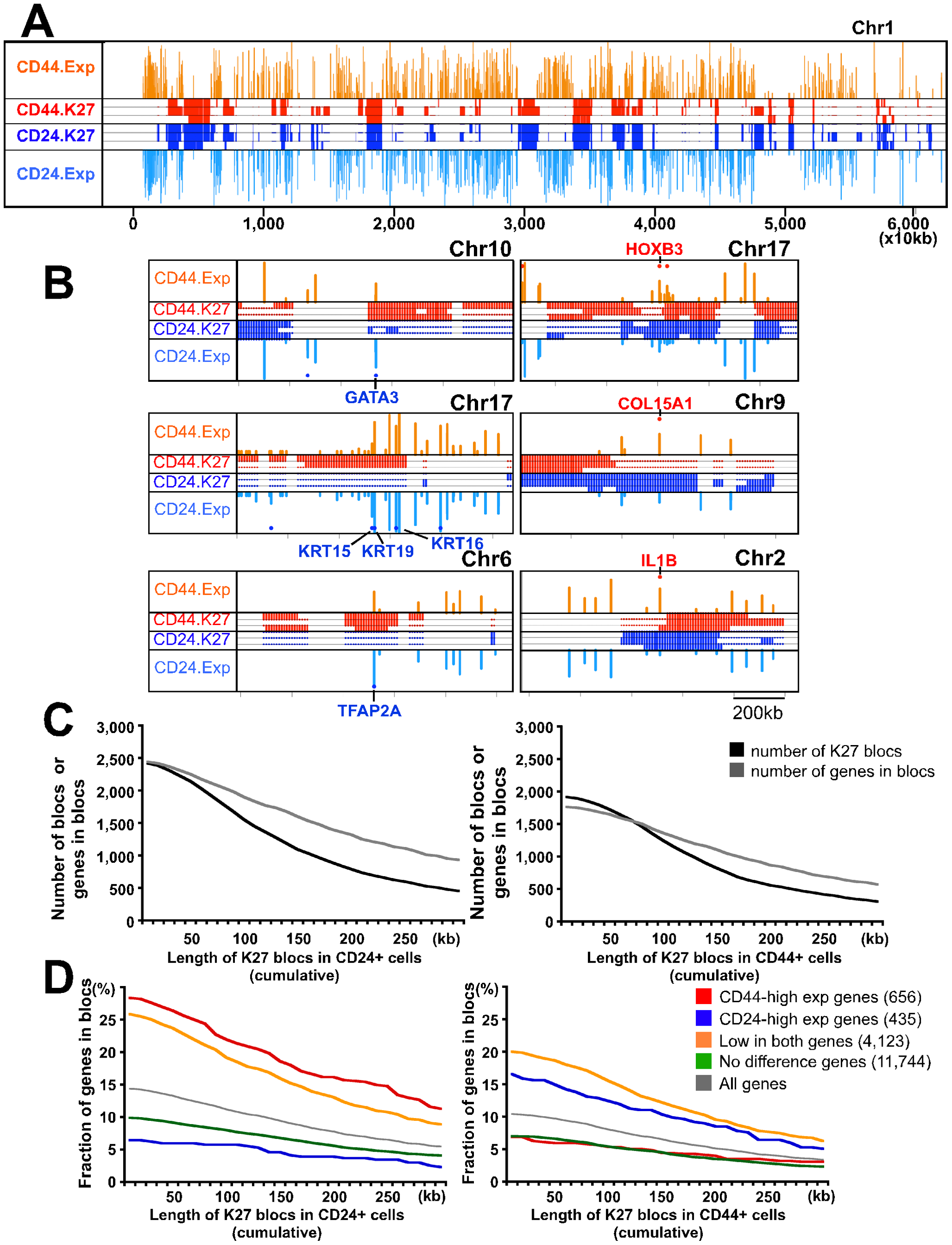 Genome-wide H3K27me3 patterns of human mammary epithelial progenitor and differentiated luminal cells.