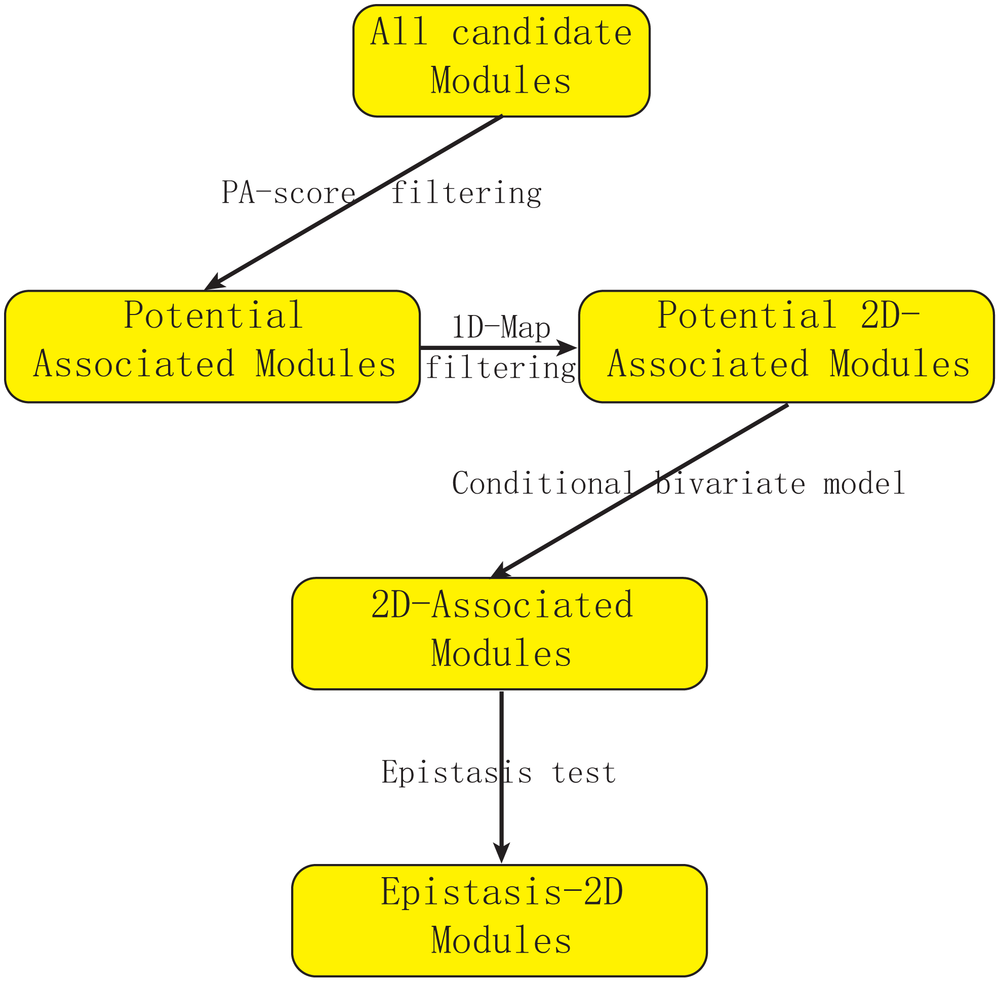 Flowchart of our strategy for detecting epistasis based on 2D-trait.