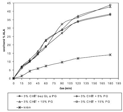 Liberačný profil ALA z 3% chitosanových hydrogélov bez a s obsahom PG v porovnaní s liberáciou ALA z krému