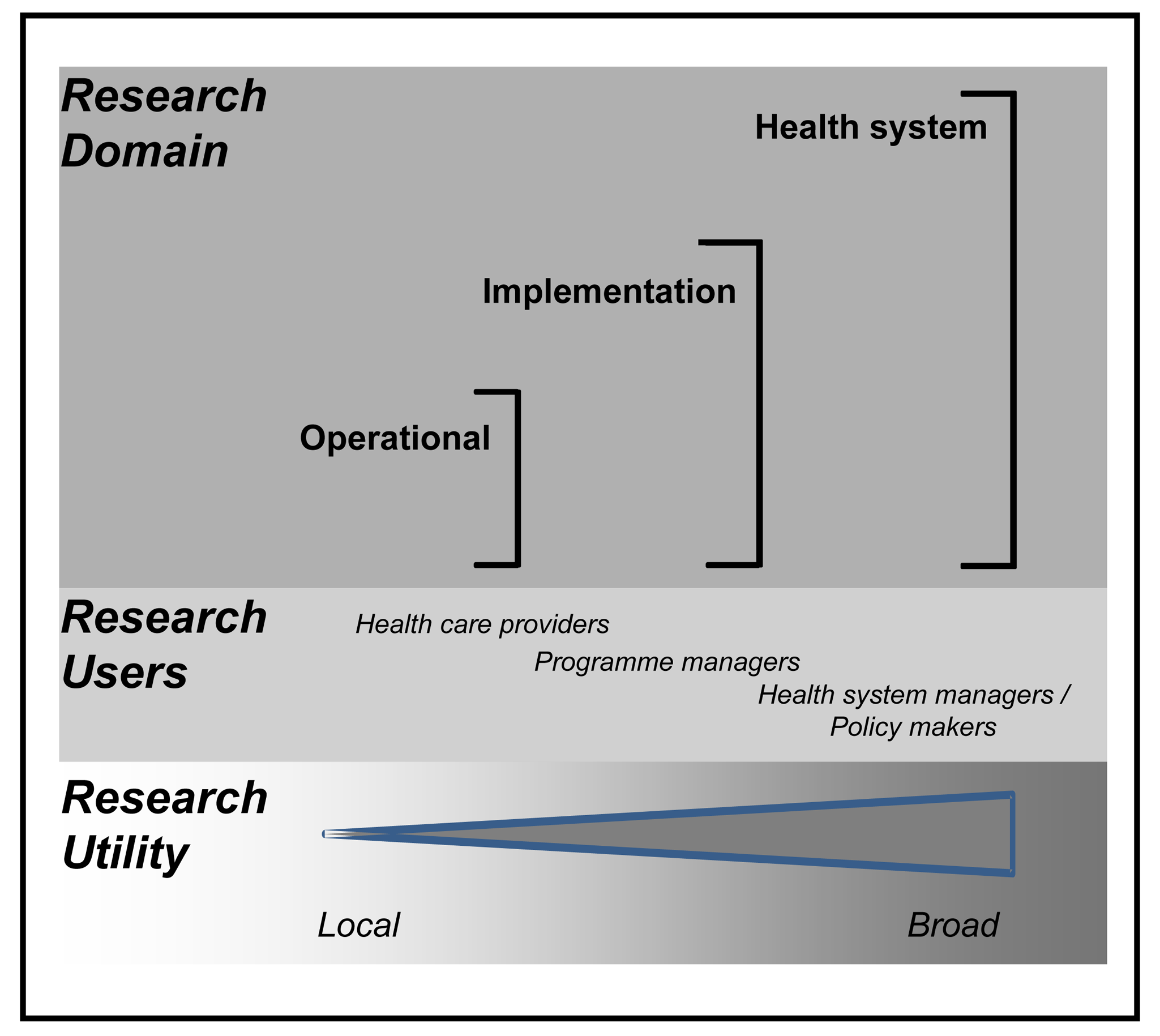 Research to improve health systems.