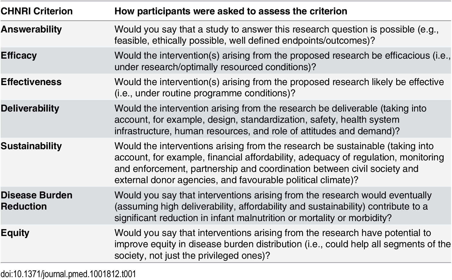 CHNRI judging criteria for each research question (option).