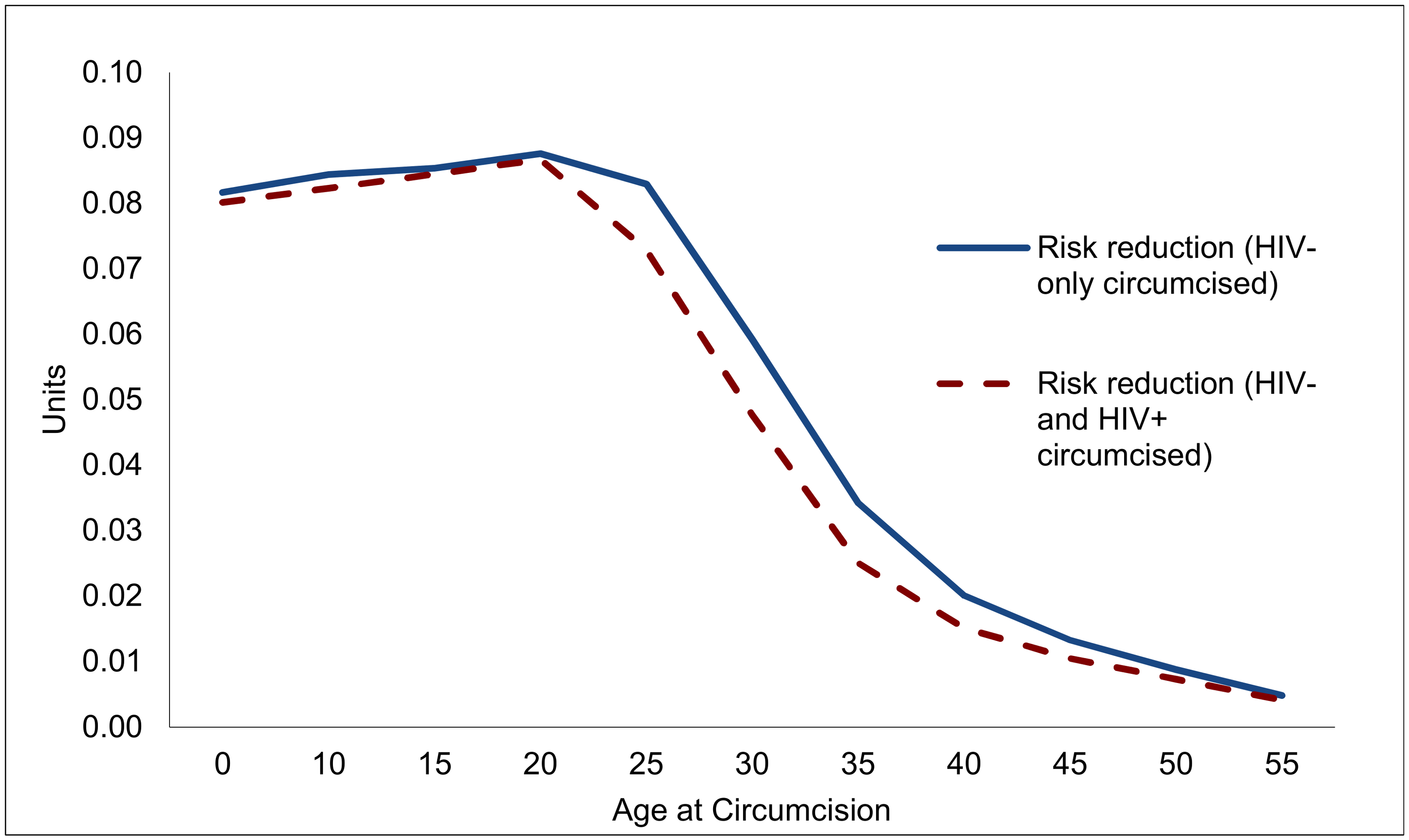 Reduction in lifetime risk of contracting HIV for individual circumcised, by age at circumcision (units).