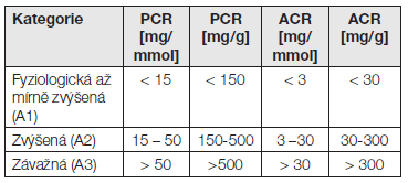 Klasifikace proteinurie a albuminurie dle KDIGO 2012. Porovnání s albuminurií a proteinurií za 24 h viz také Tabulka 1.
