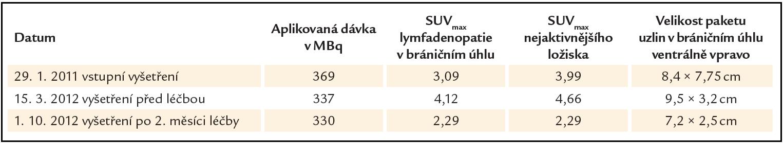 """Přehled hodnot velikosti uzlinového paketu a akumulace radiofarmaka (FDG) vyjádřené semikvantitativně indexem SUV<sub>max</sub> (maximální hodnoty """"standardized uptake value"""") v zobrazovaném ložisku (v bráničním úhlu ventrálně vpravo) a rovněž i v nejvíce aktivním ložisku. Je patrný nárůst hodnot SUV<sub>max</sub> i velikosti mezi lednem roku 2011 a březnem roku 2012 – do doby, než byla stanovena diagnóza a zahájena léčba. Rovněž je patrný pokles hodnot SUV<sub>max</sub> (v zobrazované i nejvíce aktivní uzlině) i ve velikosti zobrazovaného paketu v říjnu roku 2012 po 3 měsících popisované léčby."""