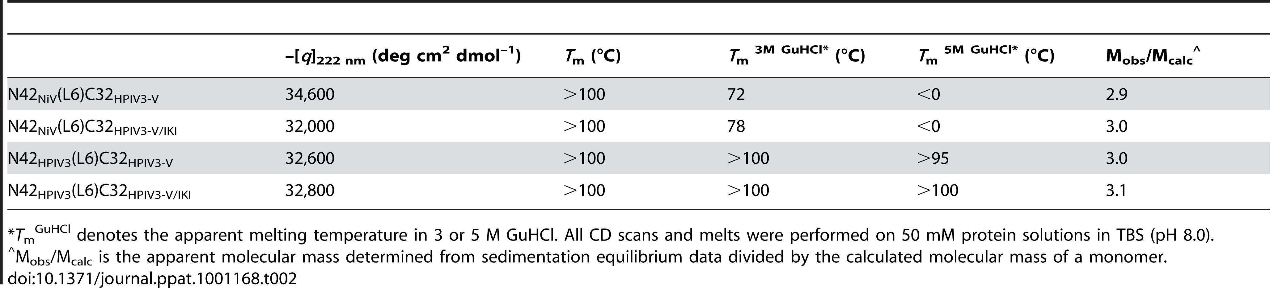Biophysical data of mutant N42(L6)C32 polypeptides.