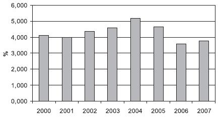 Podíl hypolipidemik na celkových výdajích na léky ve sledovaném období (SÚKL)