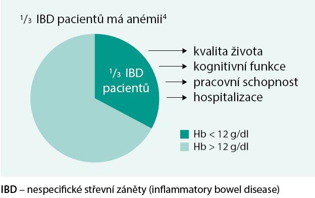 IBD a anémie.
