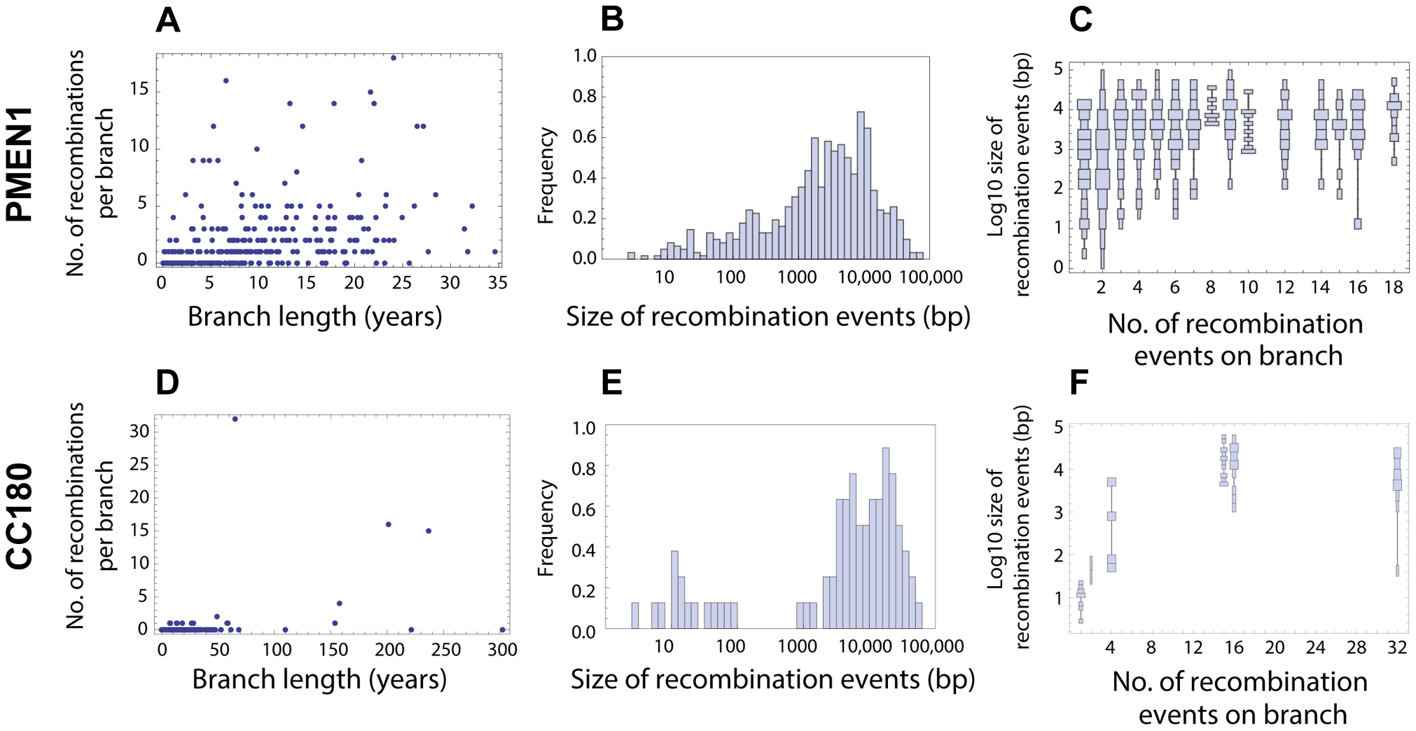 Distribution of recombination events as inferred from PMEN1 and CC180 genealogies.