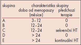 Charakteristika skupin v souboru.