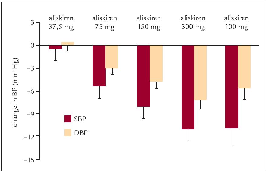 Na dávce aliskirenu závislý pokles systolického a diastolického TK v porovnání se 100 mg losartanu/den (Stanton et al, 2003 [18]).