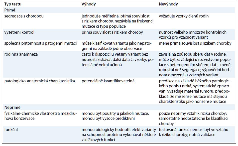 Souhrn používaných testů k hodnocení patogenity <em>BRCA2</em> variant [10].