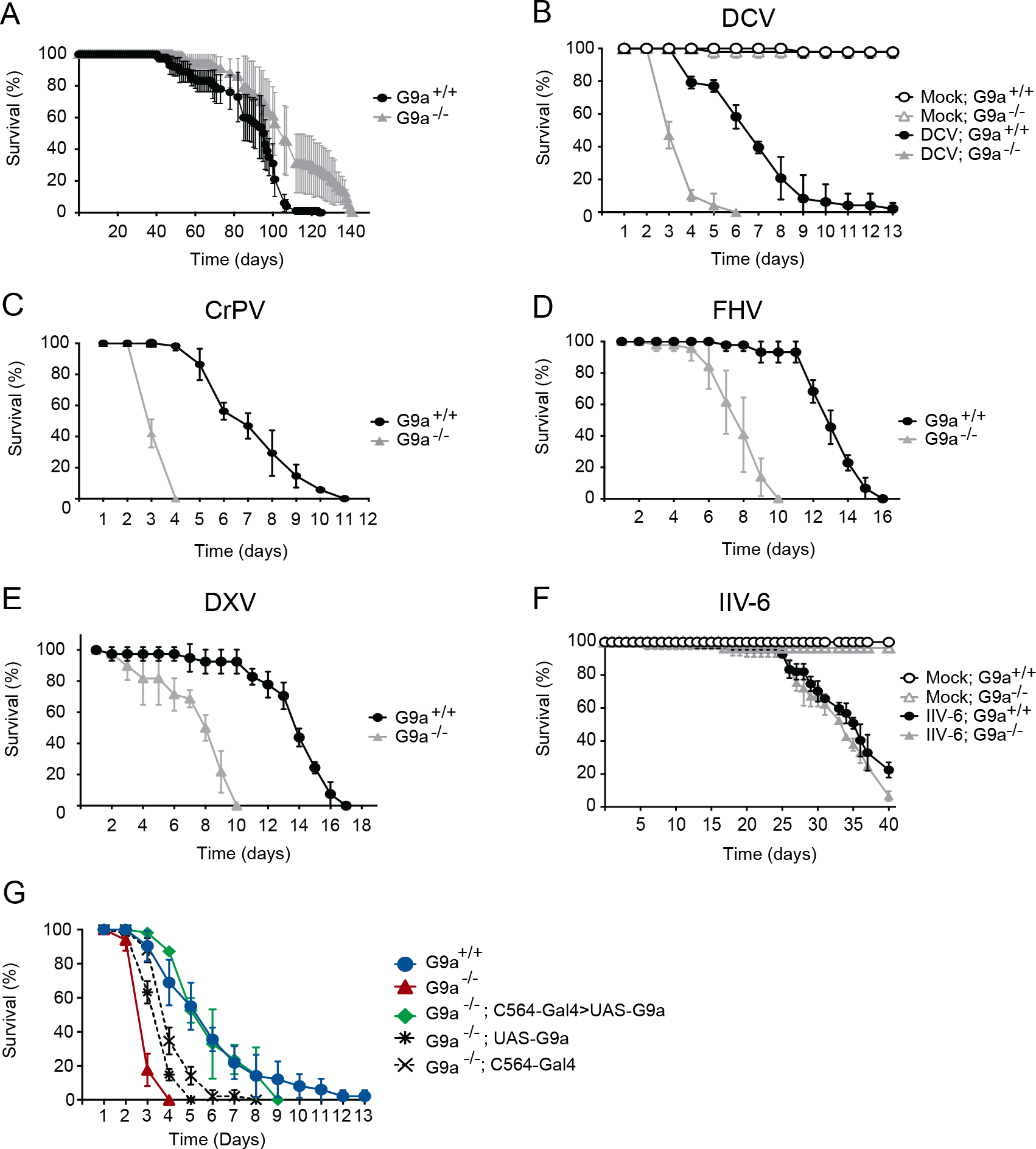 <i>G9a</i> mutants have a normal life span but are hypersensitive to RNA virus infection.