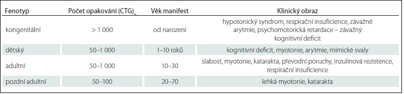 Vztah fenotypu a počtu opakování u MD1.