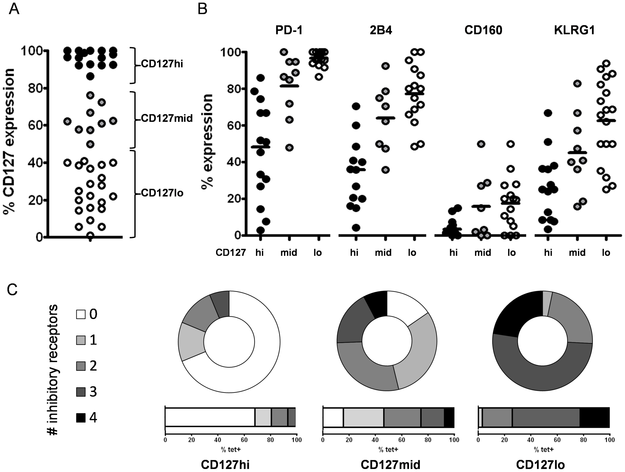 Inhibitory receptor expression is inversely linked to level of CD127 expression.
