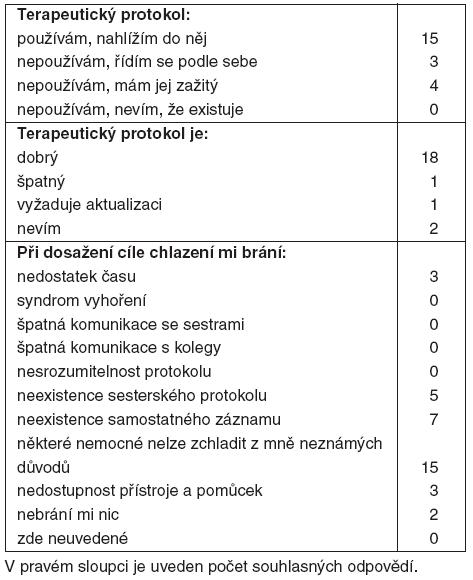 Výsledky – lékaři (22 respondentů)