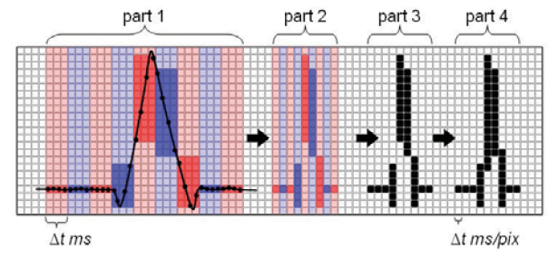 Fig. 2 Peak detection and time compression during signal visualization.