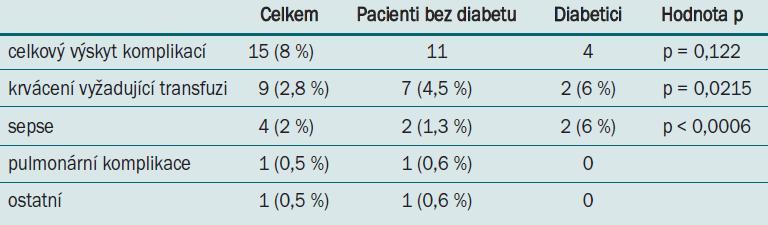 Multivariátní regresní analýza: výskyt komplikací u diabetiků.