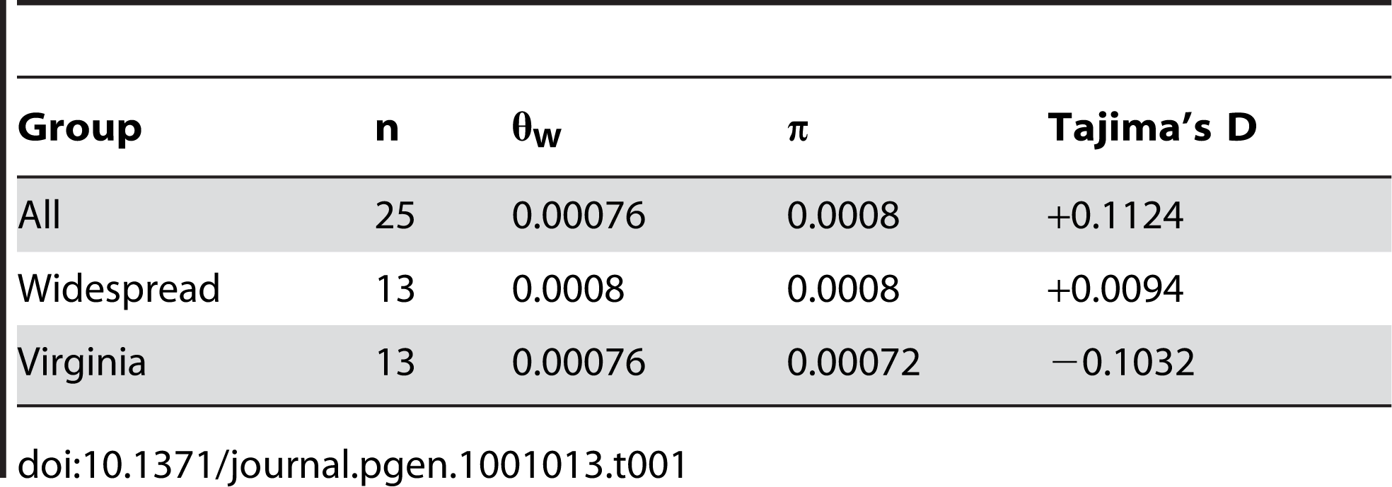 Summary population genetic statistics for <i>D. discoideum</i>.