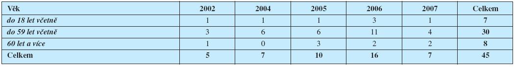 Četnost onemocnění klíšťovou encefalitidou v kmeni pojištěnců HZP (období r. 2002-2007)