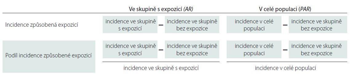Shrnutí výpočtu atributivního rizika <i>(AR)</i> a populačního atributivního rizika <i>(PAR)</i>