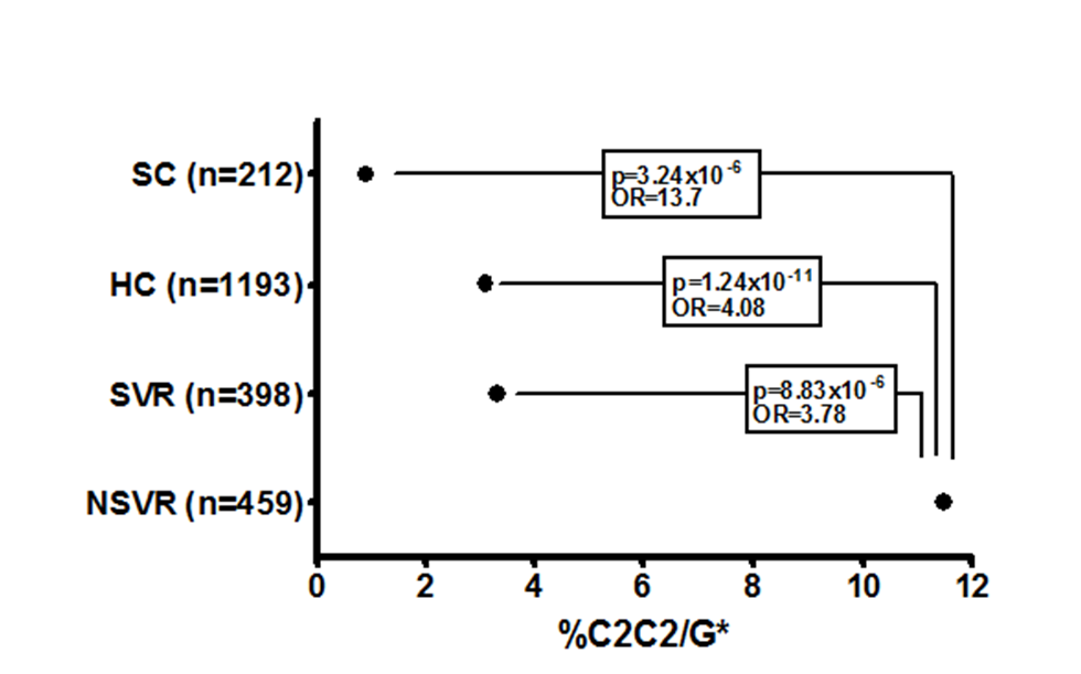 Proportion of each cohort with the HLA-C2C2 and IL28B G* genotype, which predicts treatment failure.