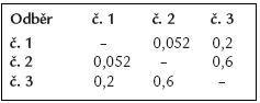 Hodnoty párového t testu pro NT-proBNP.