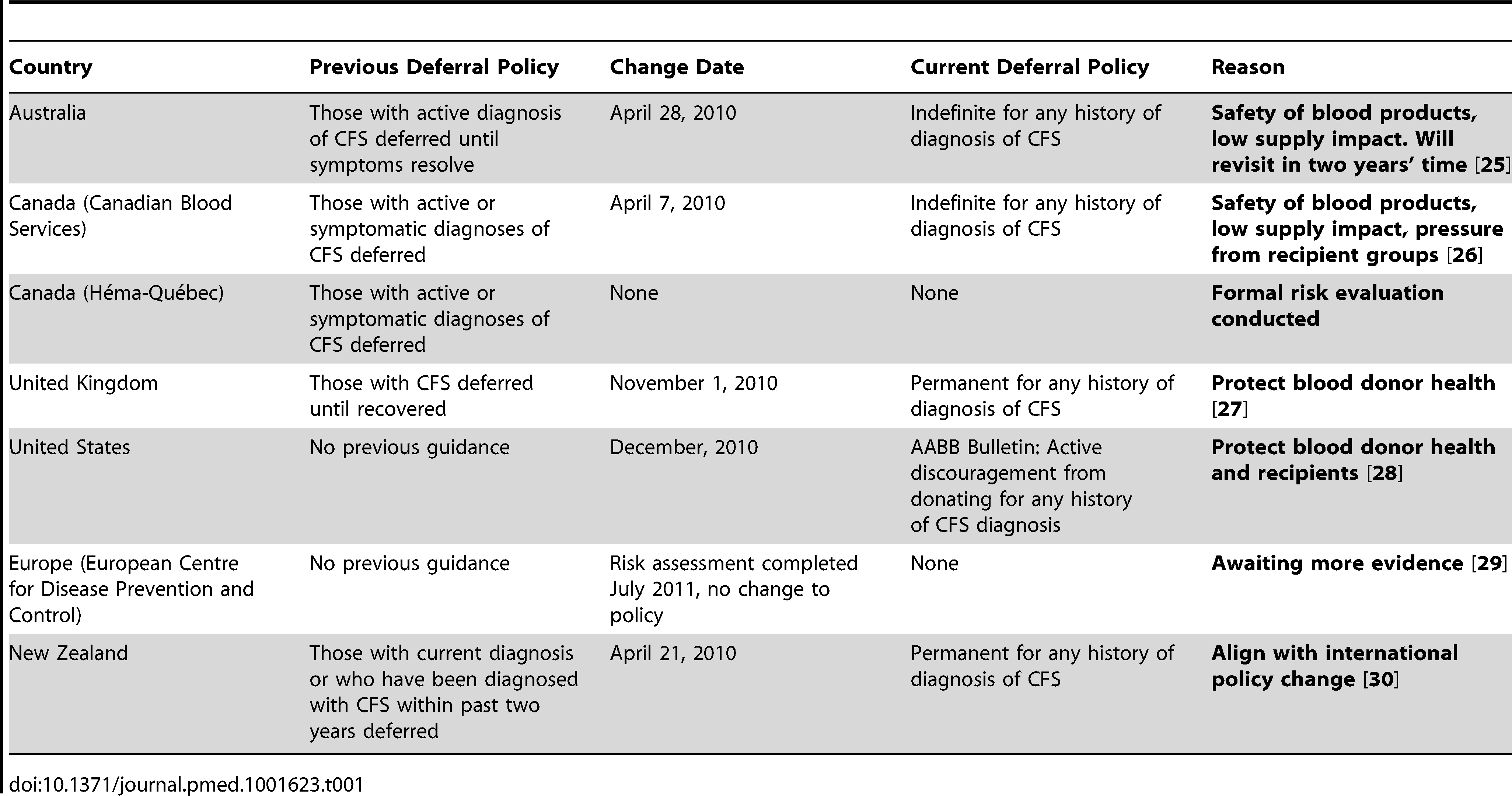 Countries and their past and present deferral policies relating to CFS and the effects of XMRV on deferral policies.