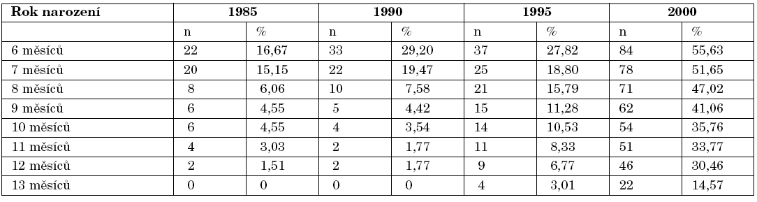 V tabulce jsou uvedeny počty (procenta) dětí s mateřským mlékem ve stravě na konci každého měsíce druhého půlroku života.