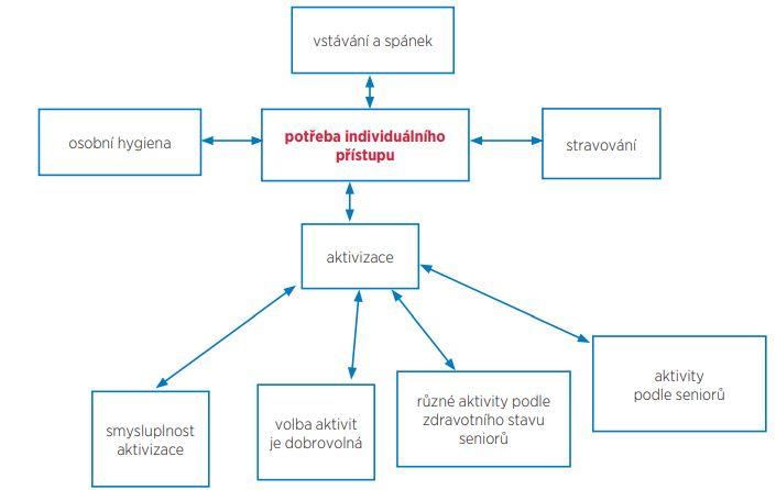 Schéma 2 Potřeba individuálního přístupu