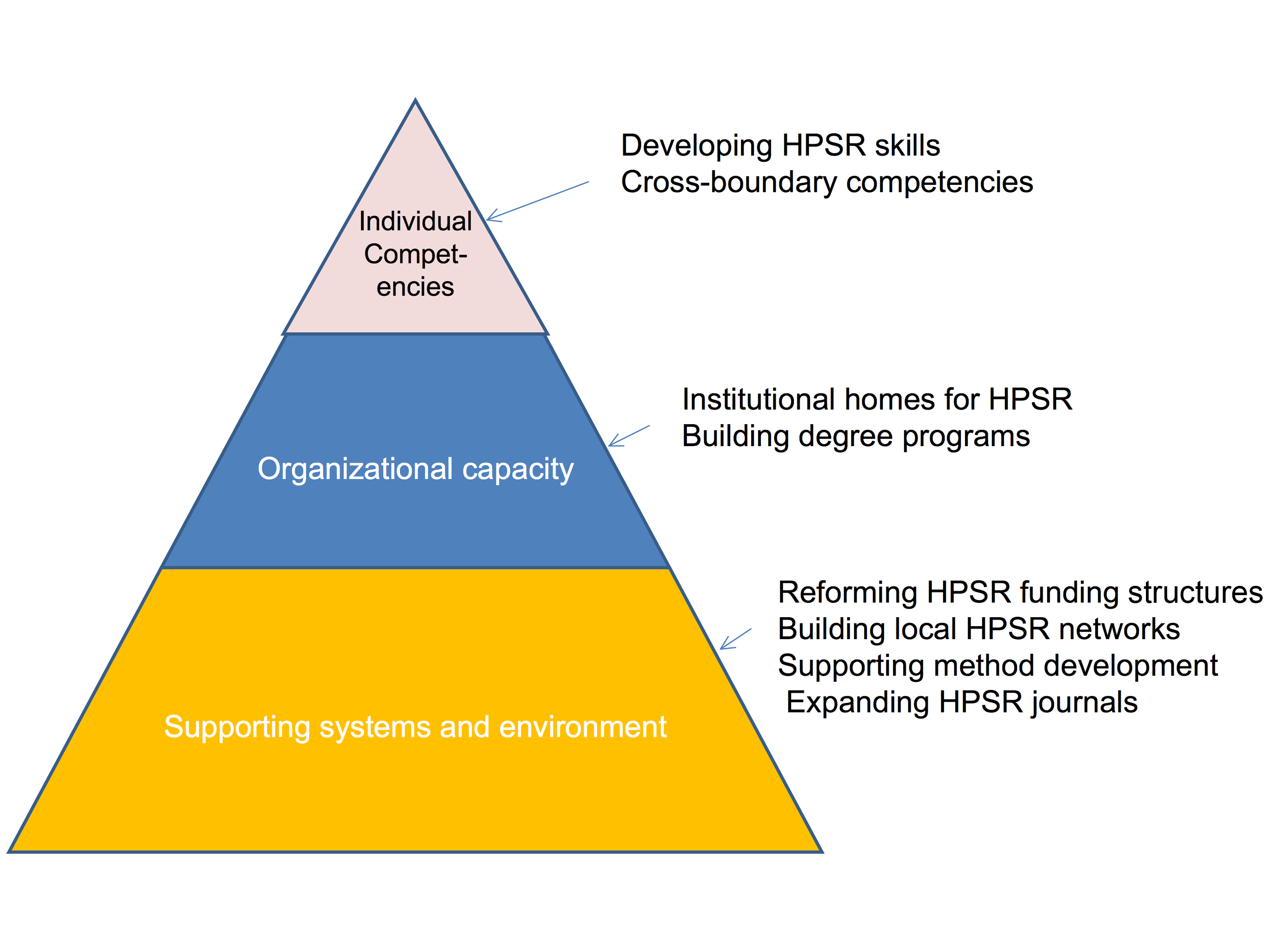 Dimensions of capacity in the HPSR field.