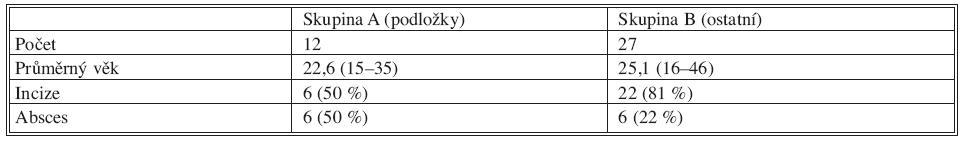 Počty a údaje o nemocných v jednotlivých skupinách Tab. 1. Numbers and patient data in each group