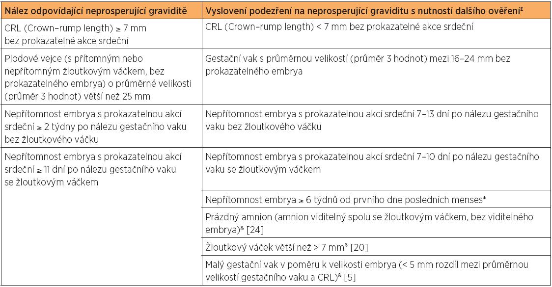 Doporučení k provádění transvaginální ultrazvukové diagnostiky těhotných žen s intrauterinním těhotenstvím nejisté viability [12]